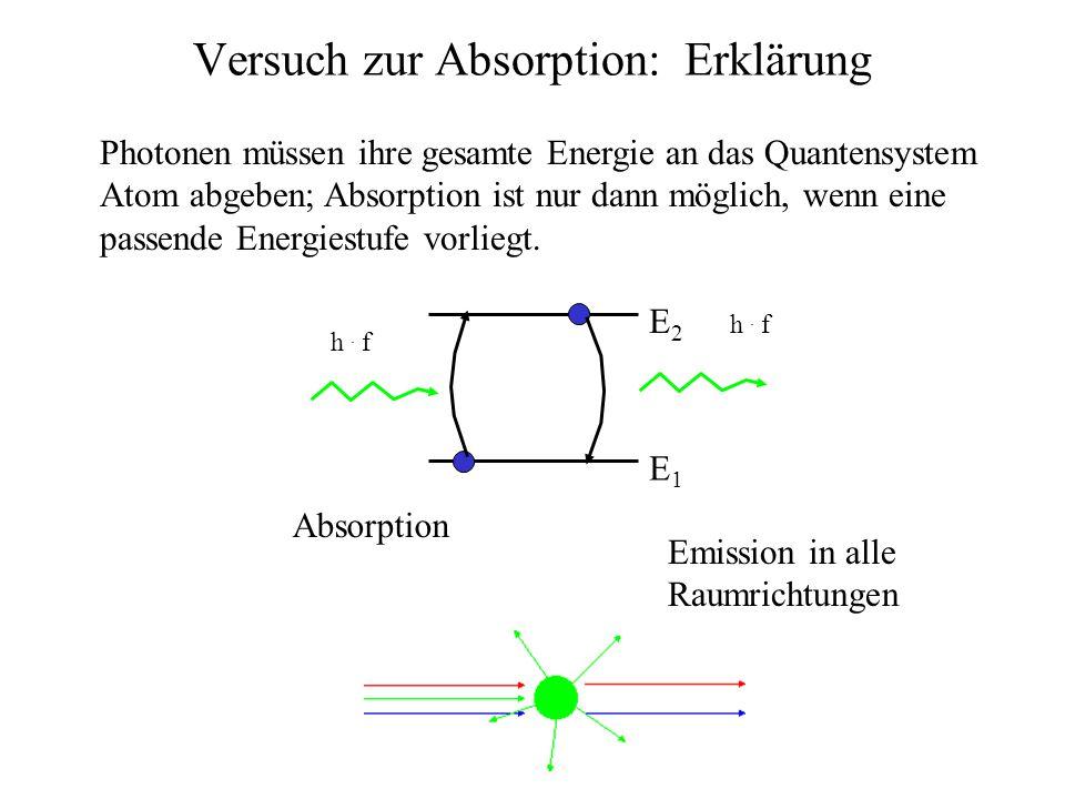 Versuch zur Absorption: Erklärung