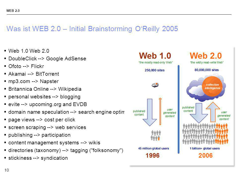 Was ist WEB 2.0 – Initial Brainstorming O'Reilly 2005