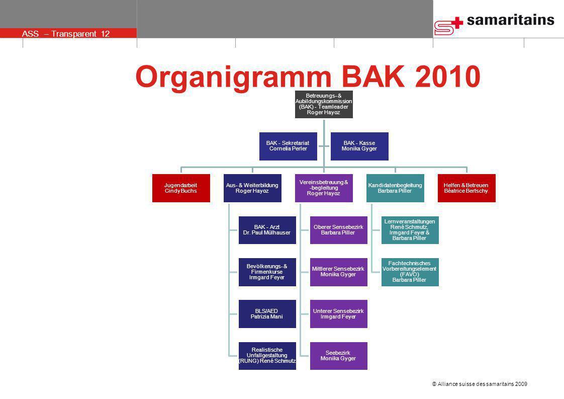 Organigramm BAK 2010 Betreuungs- & Aubildungskommission (BAK) - Teamleader Roger Hayoz. Jugendarbeit Cindy Buchs.