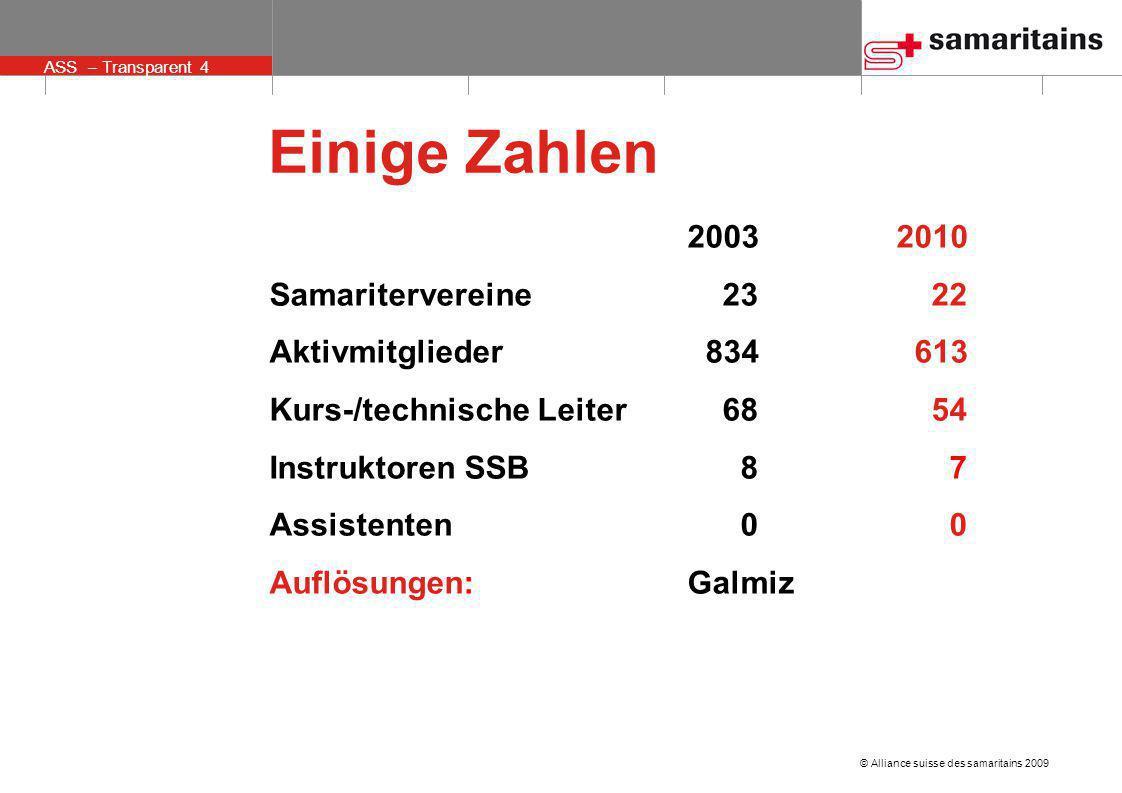 Einige Zahlen 2003 2010 Samaritervereine 23 22 Aktivmitglieder 834 613