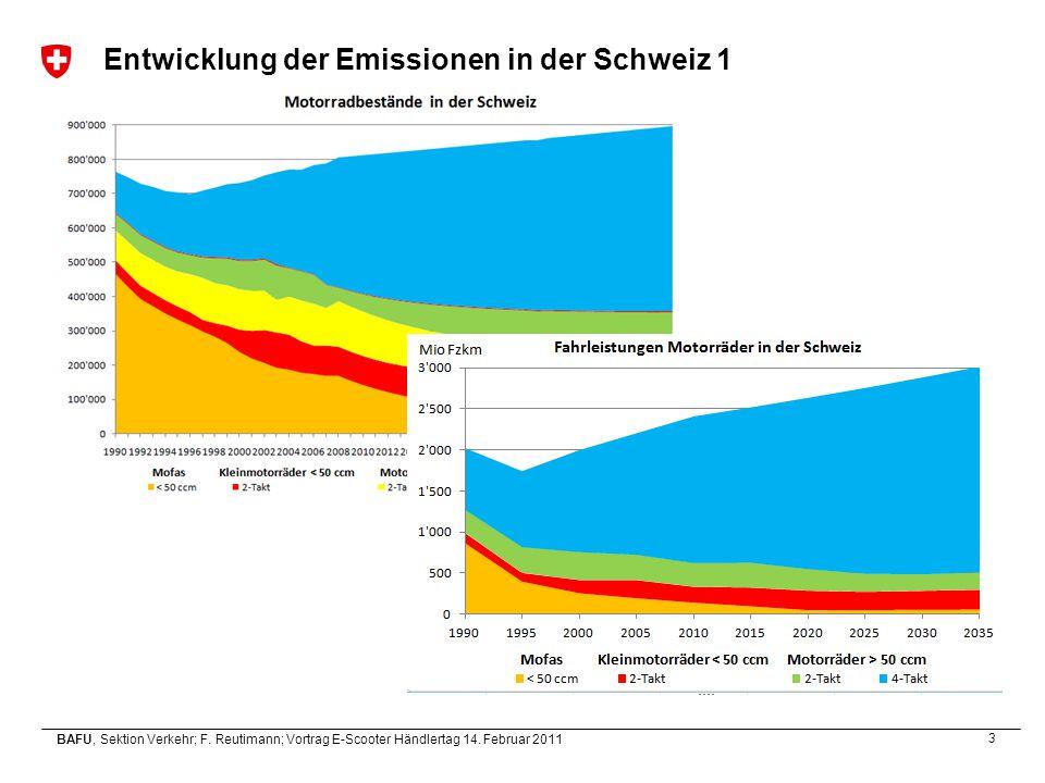 Entwicklung der Emissionen in der Schweiz 1
