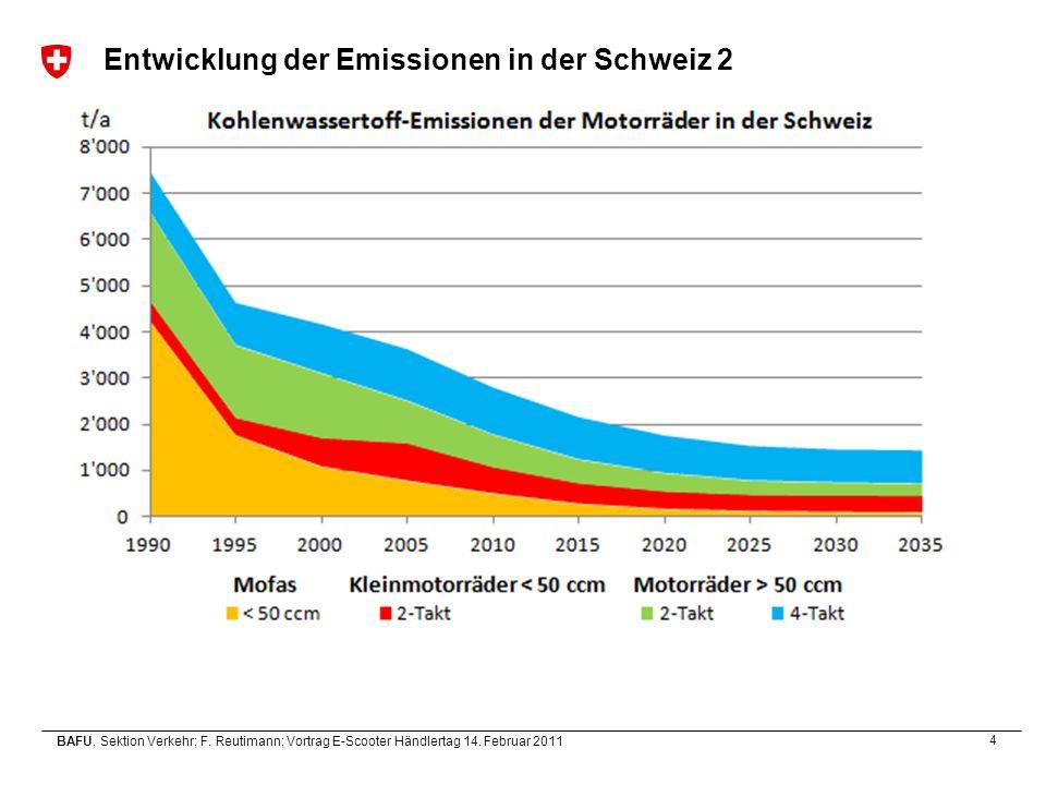 Entwicklung der Emissionen in der Schweiz 2