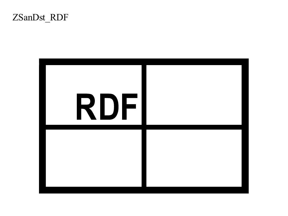 ZSanDst_RDF