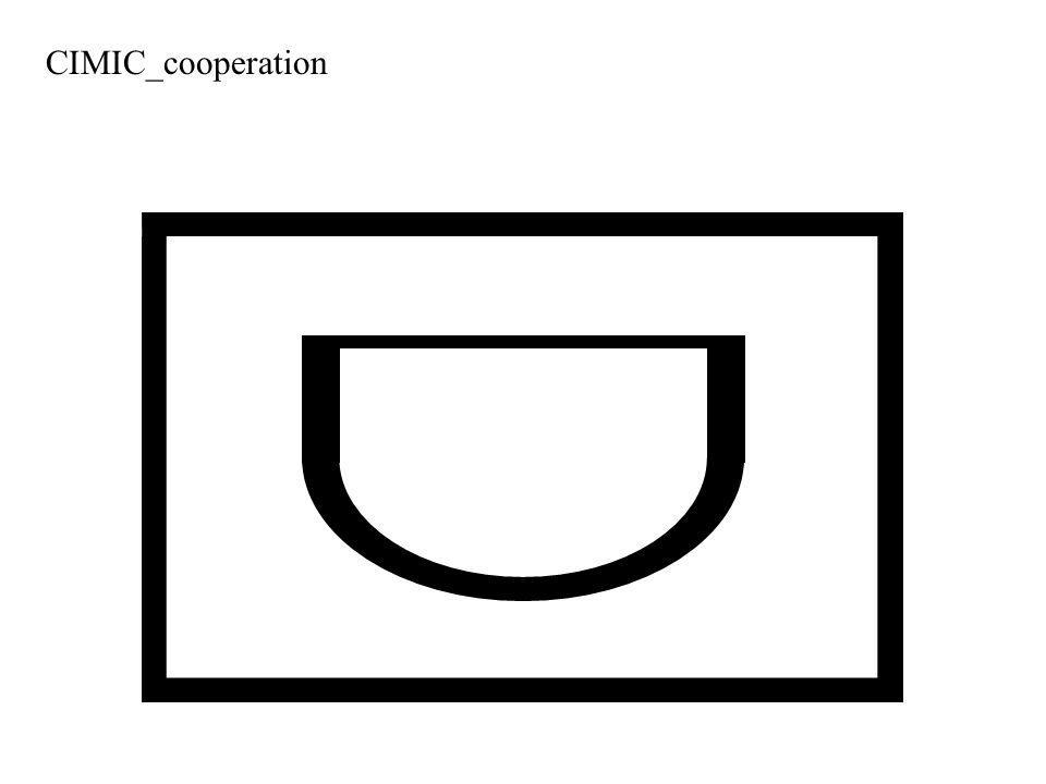 CIMIC_cooperation