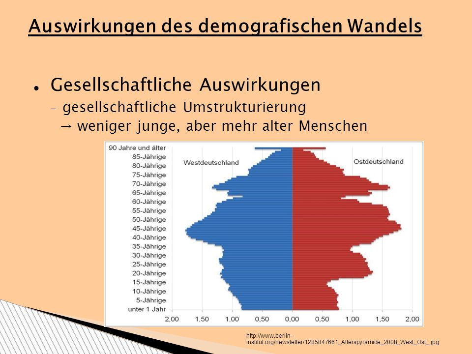 Auswirkungen des demografischen Wandels