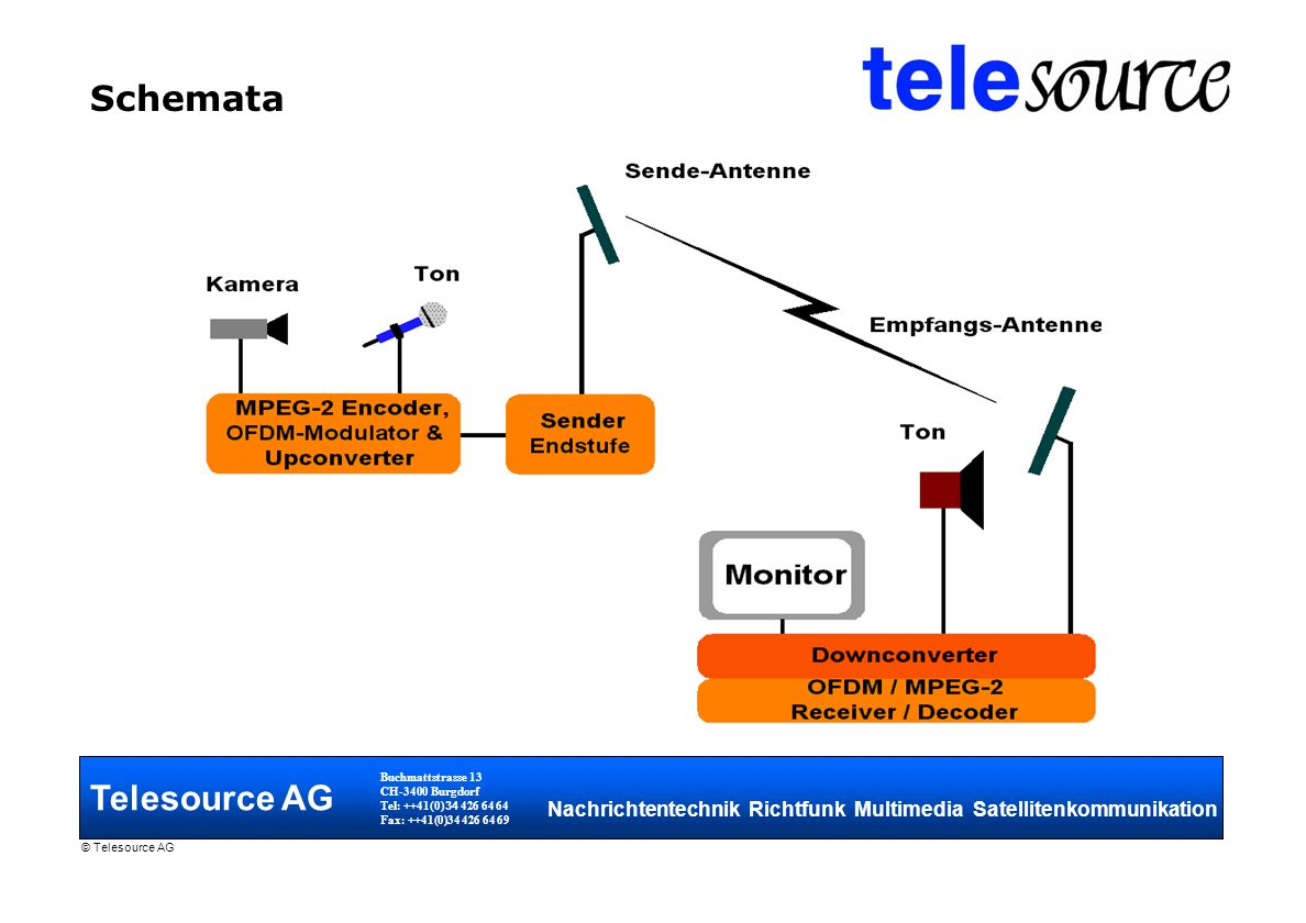 Schemata Telesource AG