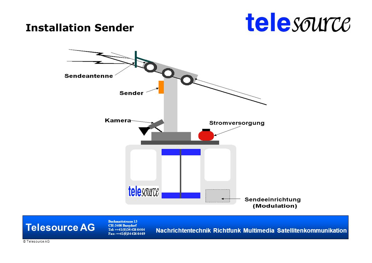 Installation Sender Telesource AG