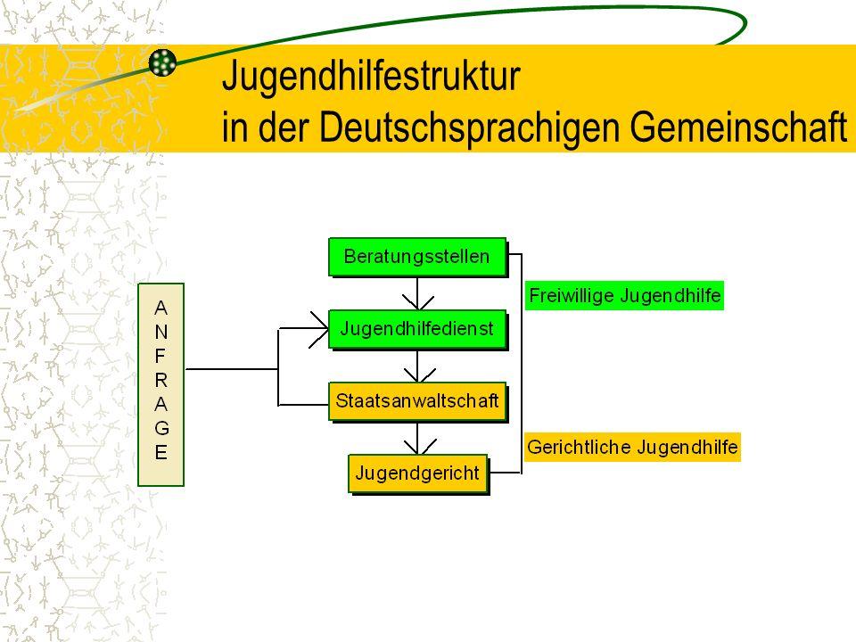 Jugendhilfestruktur in der Deutschsprachigen Gemeinschaft