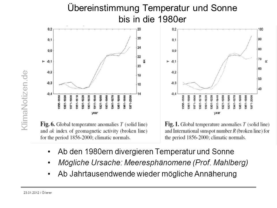 Übereinstimmung Temperatur und Sonne bis in die 1980er