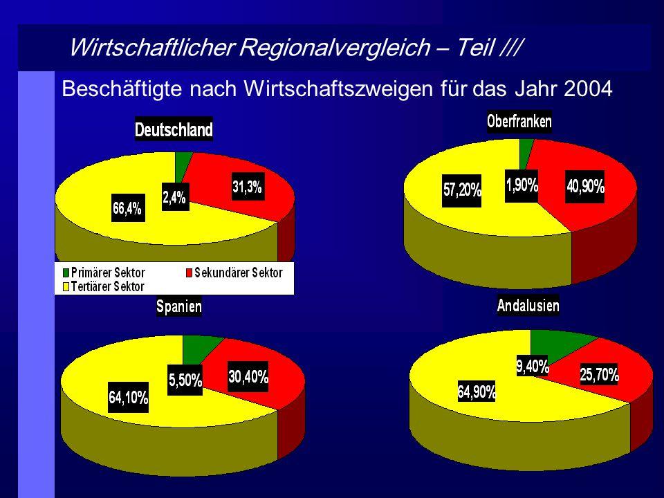 Wirtschaftlicher Regionalvergleich – Teil ///