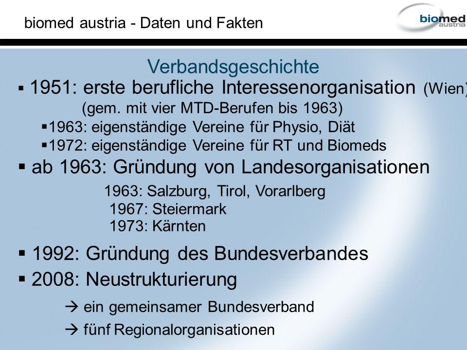 ab 1963: Gründung von Landesorganisationen