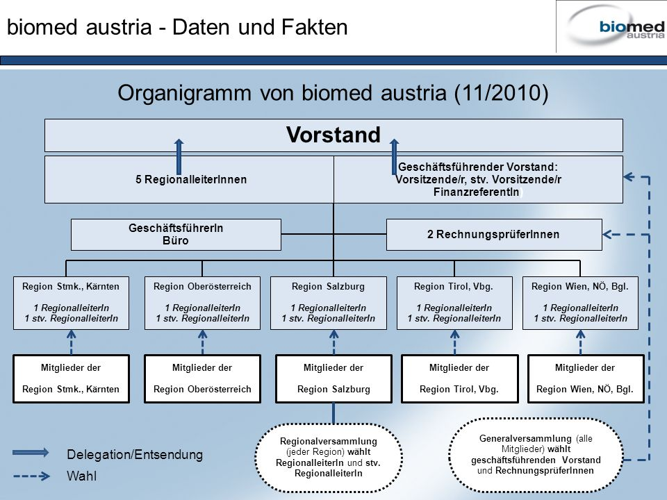 biomed austria - Daten und Fakten