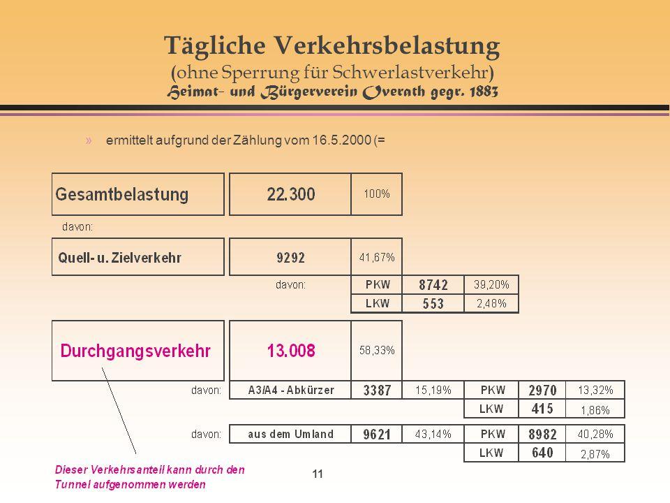Tägliche Verkehrsbelastung (ohne Sperrung für Schwerlastverkehr) Heimat- und Bürgerverein Overath gegr. 1883