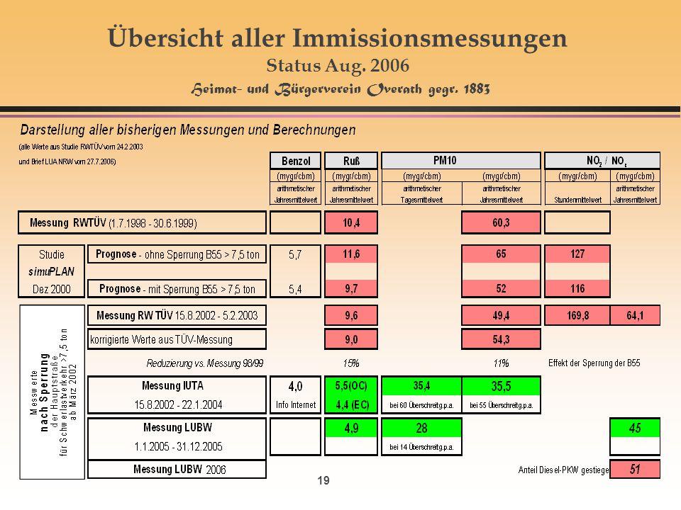 Übersicht aller Immissionsmessungen Status Aug