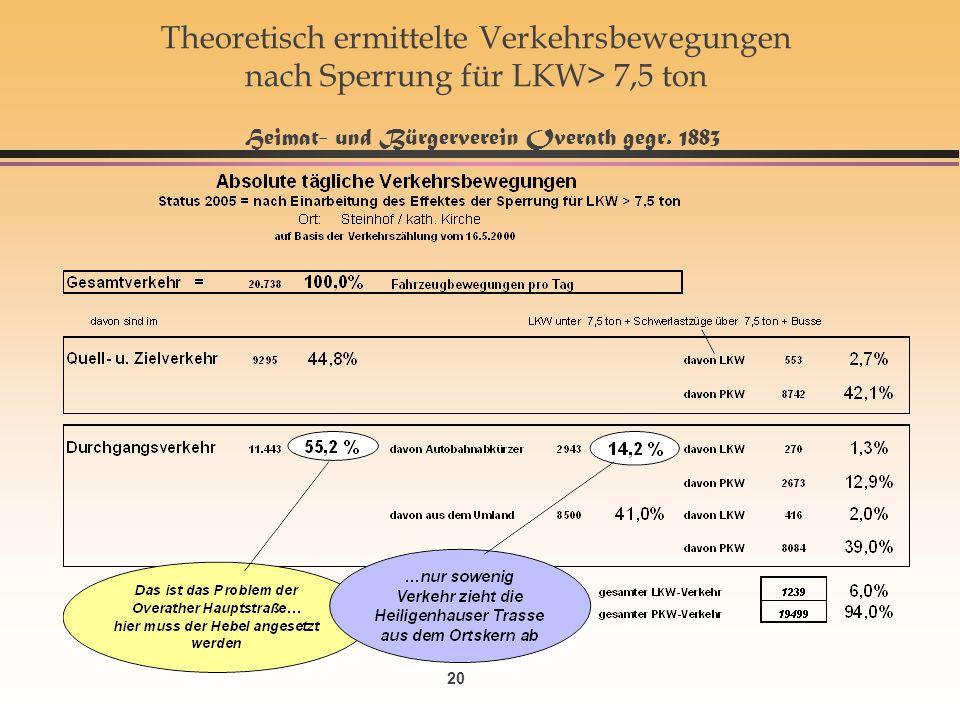 Theoretisch ermittelte Verkehrsbewegungen nach Sperrung für LKW> 7,5 ton Heimat- und Bürgerverein Overath gegr.