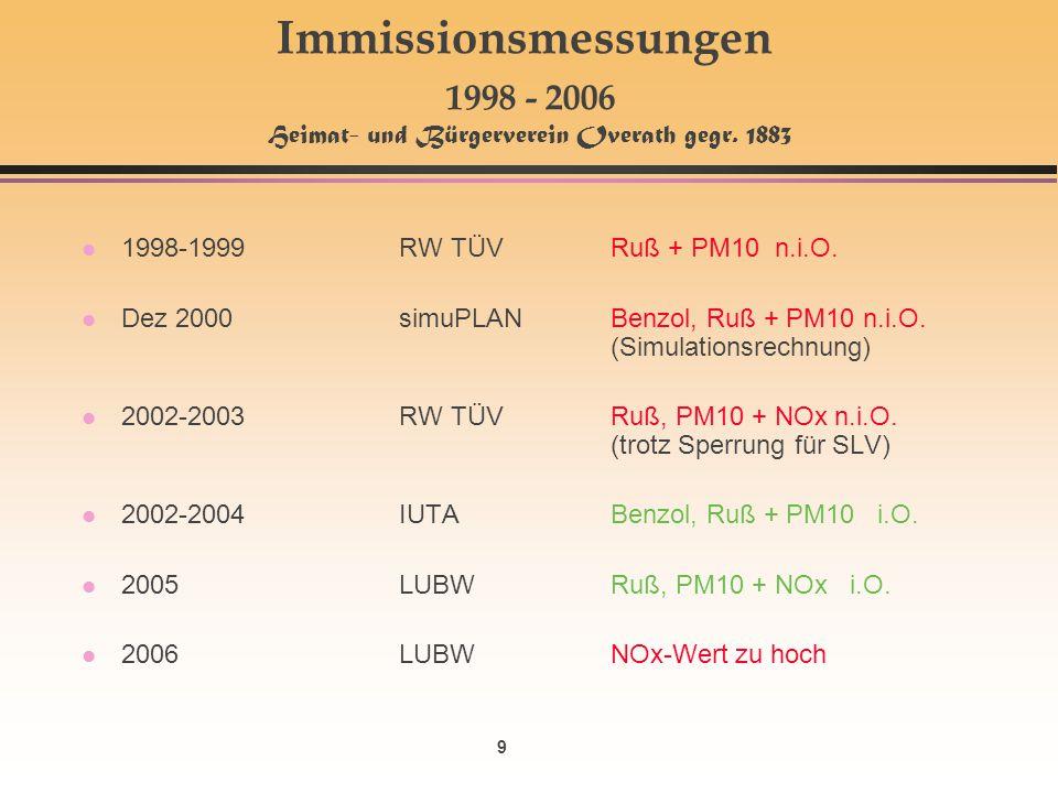 Immissionsmessungen 1998 - 2006 Heimat- und Bürgerverein Overath gegr