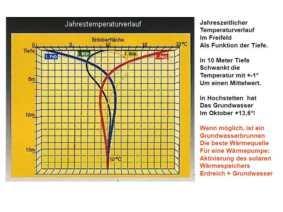 Jahreszeitlicher Temperaturverlauf. Im Freifeld. Als Funktion der Tiefe. In 10 Meter Tiefe. Schwankt die.