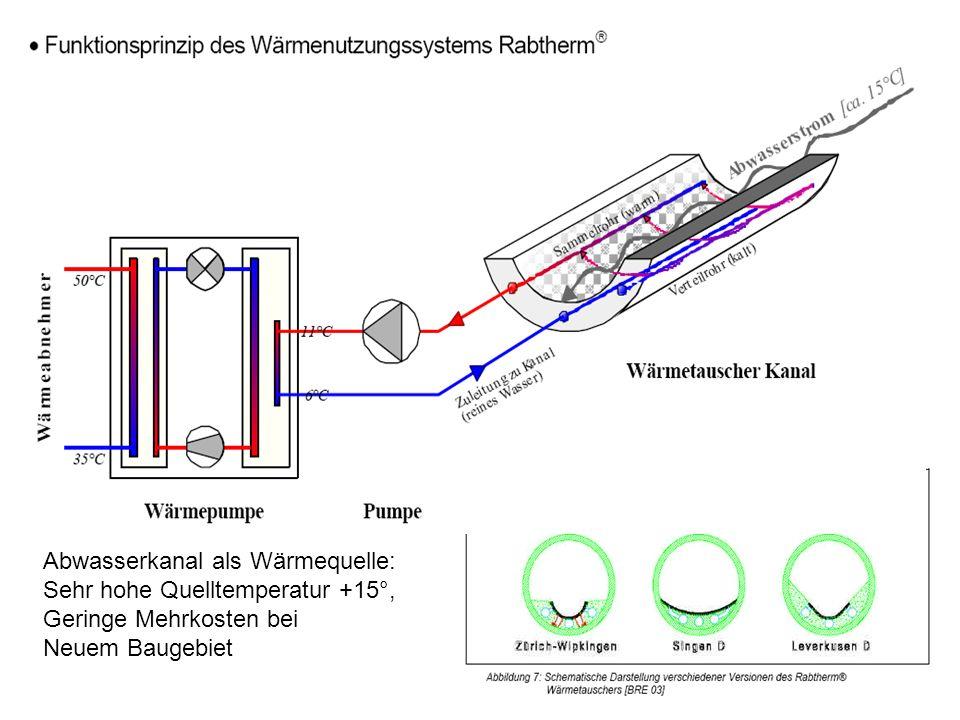 Abwasserkanal als Wärmequelle: