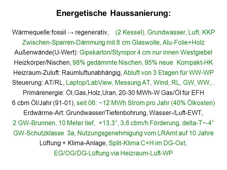 Energetische Haussanierung:
