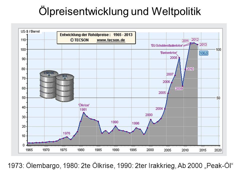 Ölpreisentwicklung und Weltpolitik