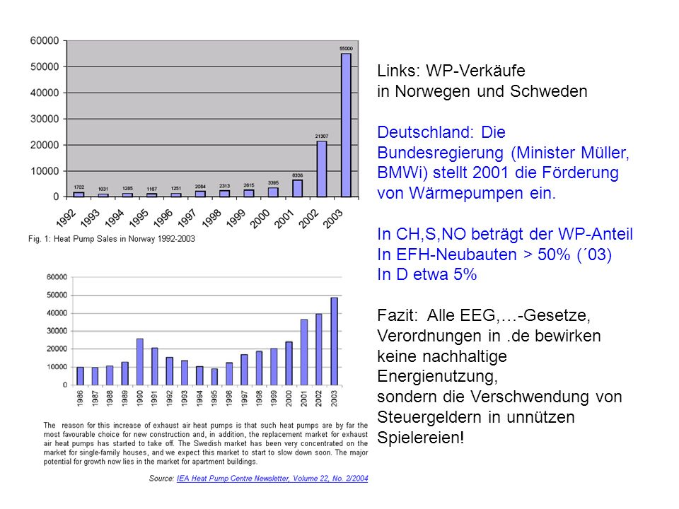 Links: WP-Verkäufe in Norwegen und Schweden. Deutschland: Die Bundesregierung (Minister Müller, BMWi) stellt 2001 die Förderung von Wärmepumpen ein.
