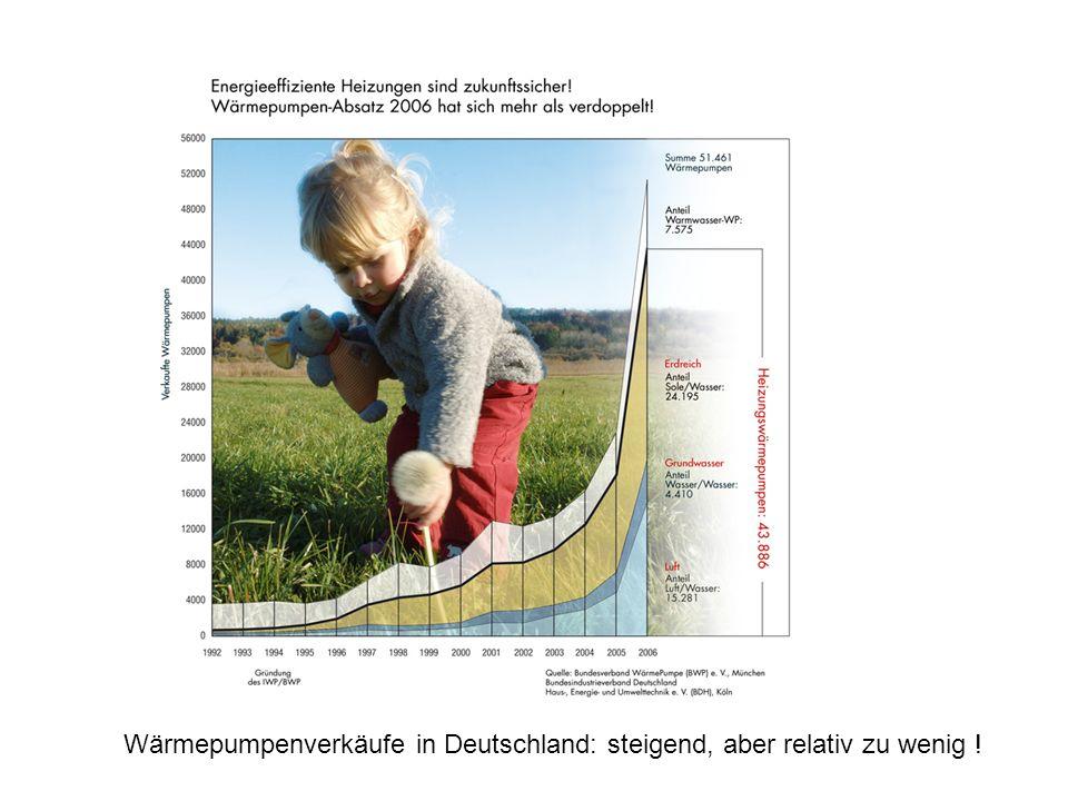 Wärmepumpenverkäufe in Deutschland: steigend, aber relativ zu wenig !