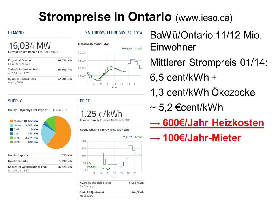Strompreise in Ontario (www.ieso.ca)