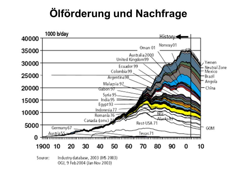 Ölförderung und Nachfrage