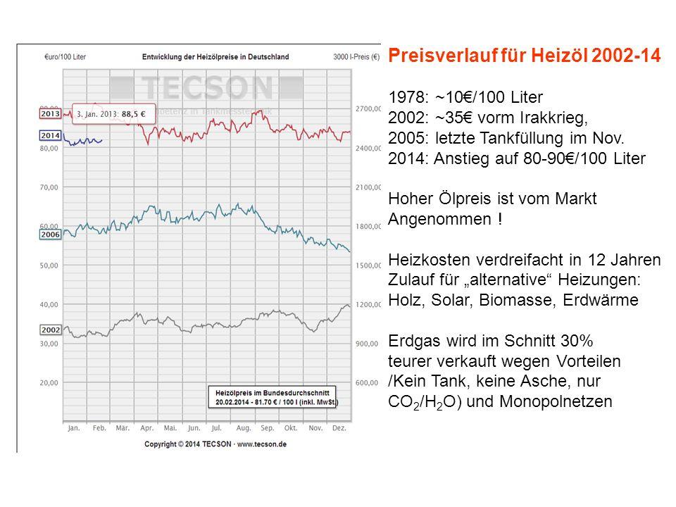 Preisverlauf für Heizöl 2002-14