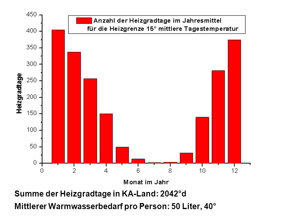 Summe der Heizgradtage in KA-Land: 2042°d