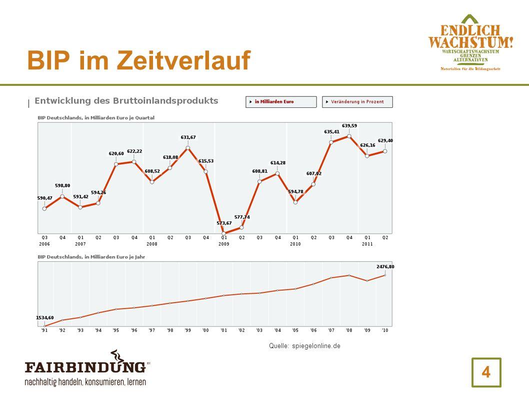 BIP im Zeitverlauf Quelle: spiegelonline.de