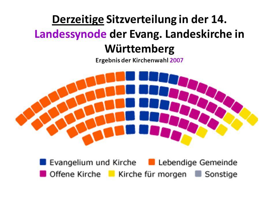 Ergebnis der Kirchenwahl 2007