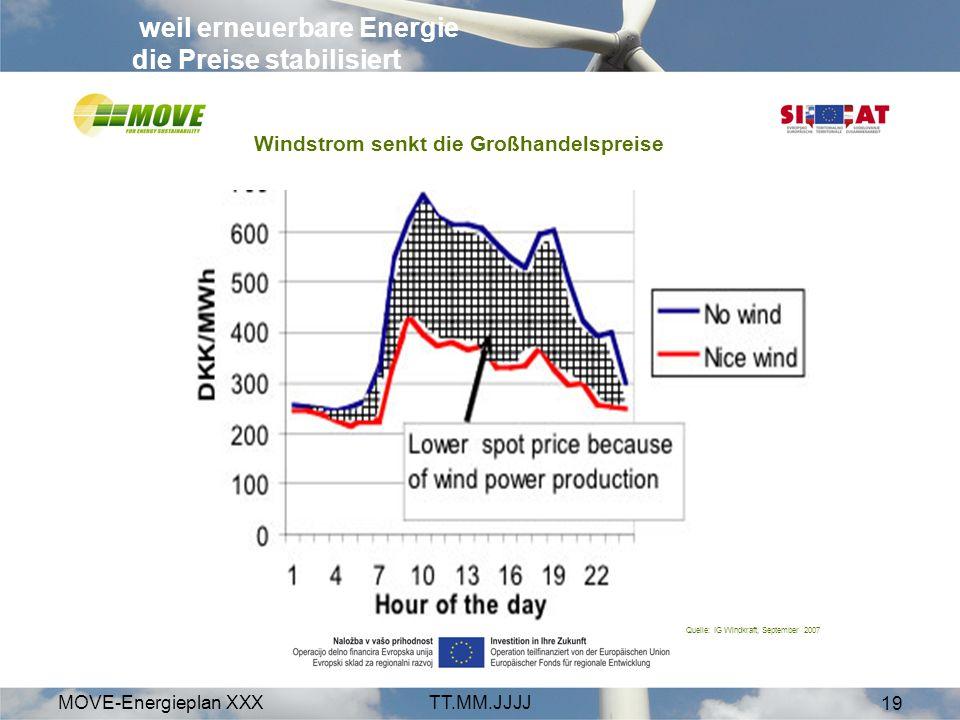weil erneuerbare Energie die Preise stabilisiert