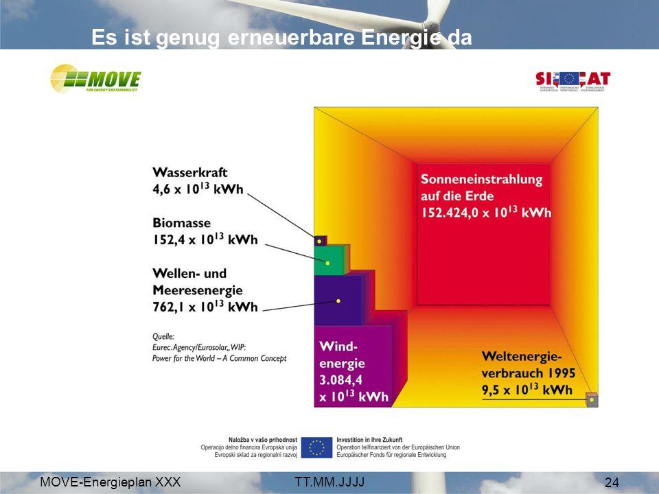 Es ist genug erneuerbare Energie da