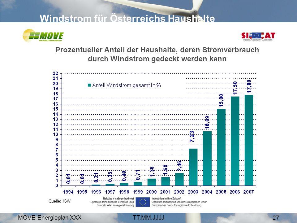 Windstrom für Österreichs Haushalte