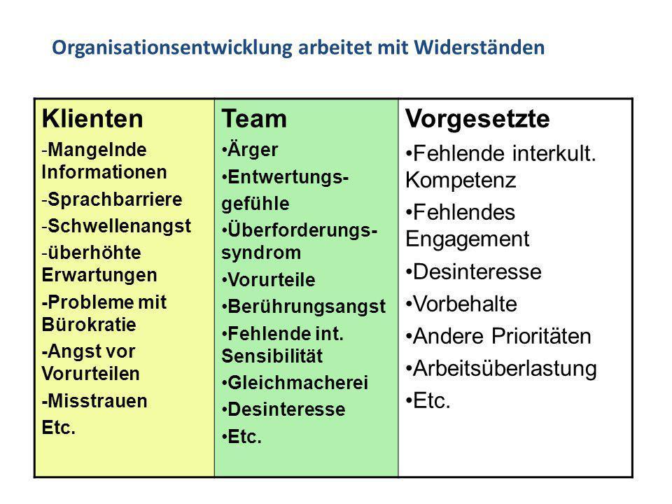 Klienten Team Vorgesetzte