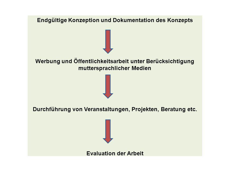 Endgültige Konzeption und Dokumentation des Konzepts