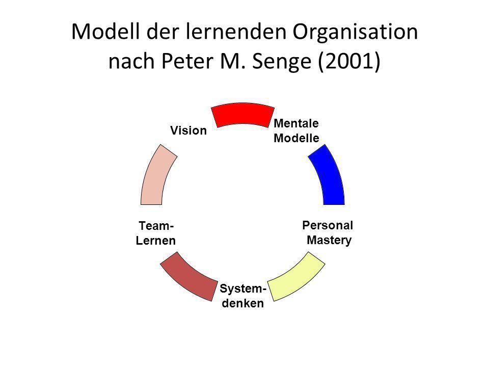 Modell der lernenden Organisation nach Peter M. Senge (2001)