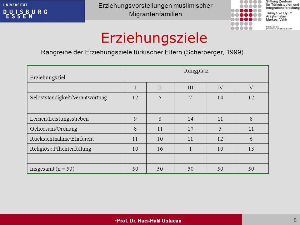 Rangreihe der Erziehungsziele türkischer Eltern (Scherberger, 1999)