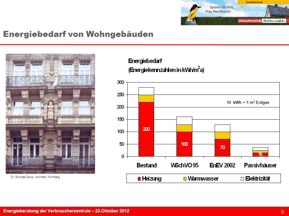 Energiebedarf von Wohngebäuden