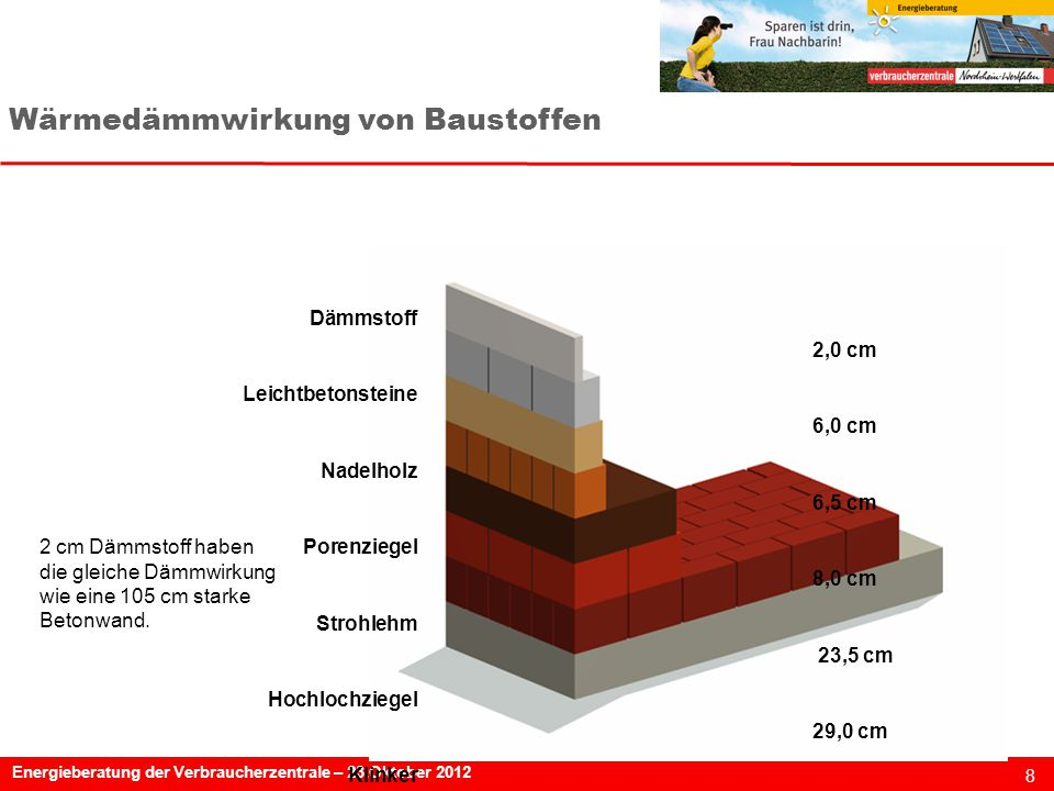 Wärmedämmwirkung von Baustoffen