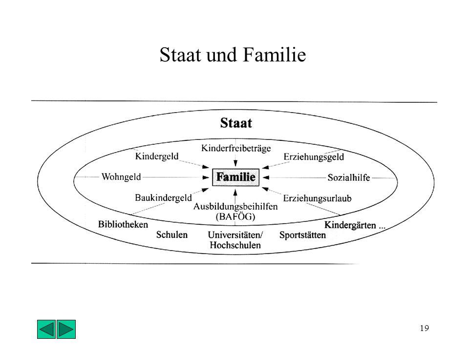 Staat und Familie