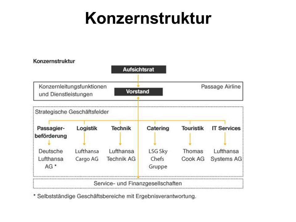 Konzernstruktur