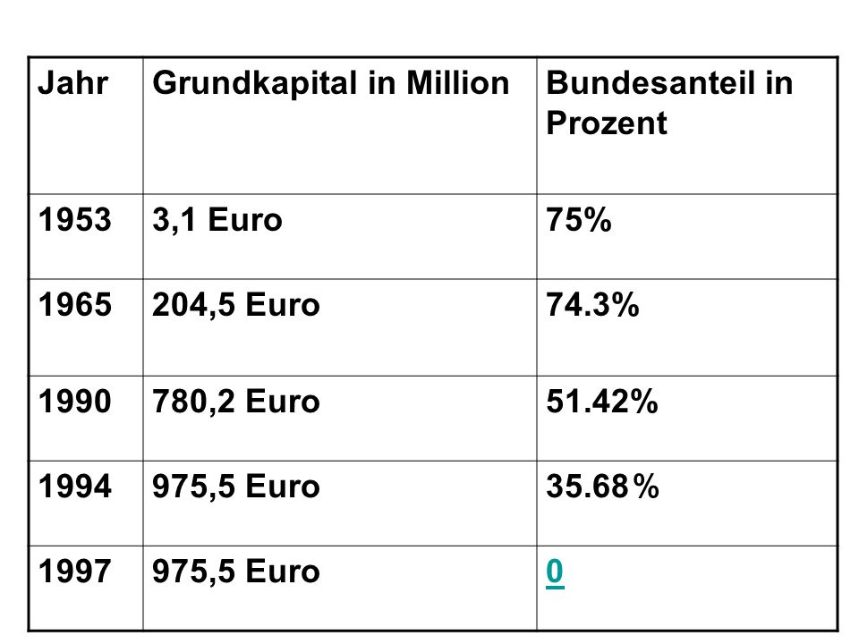 Jahr Grundkapital in Million. Bundesanteil in Prozent. 1953. 3,1 Euro. 75% 1965. 204,5 Euro. 74.3%