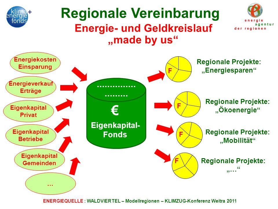 """Regionale Vereinbarung Energie- und Geldkreislauf """"made by us"""