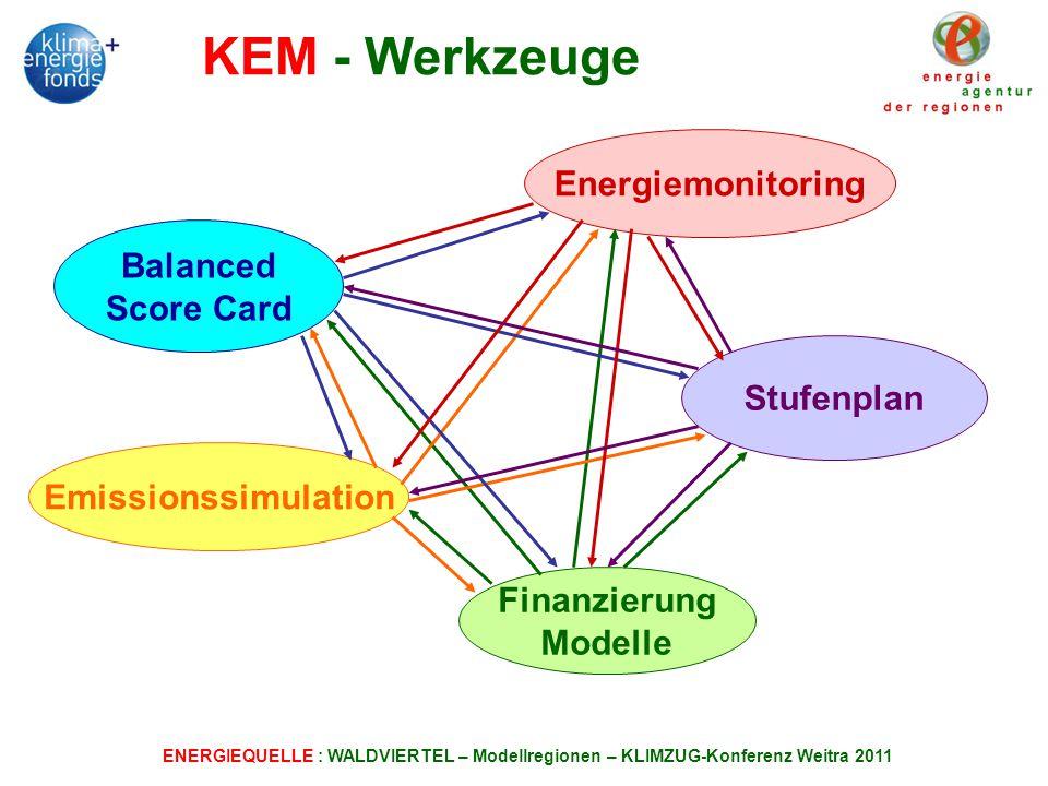 KEM - Werkzeuge Energiemonitoring Balanced Score Card Stufenplan