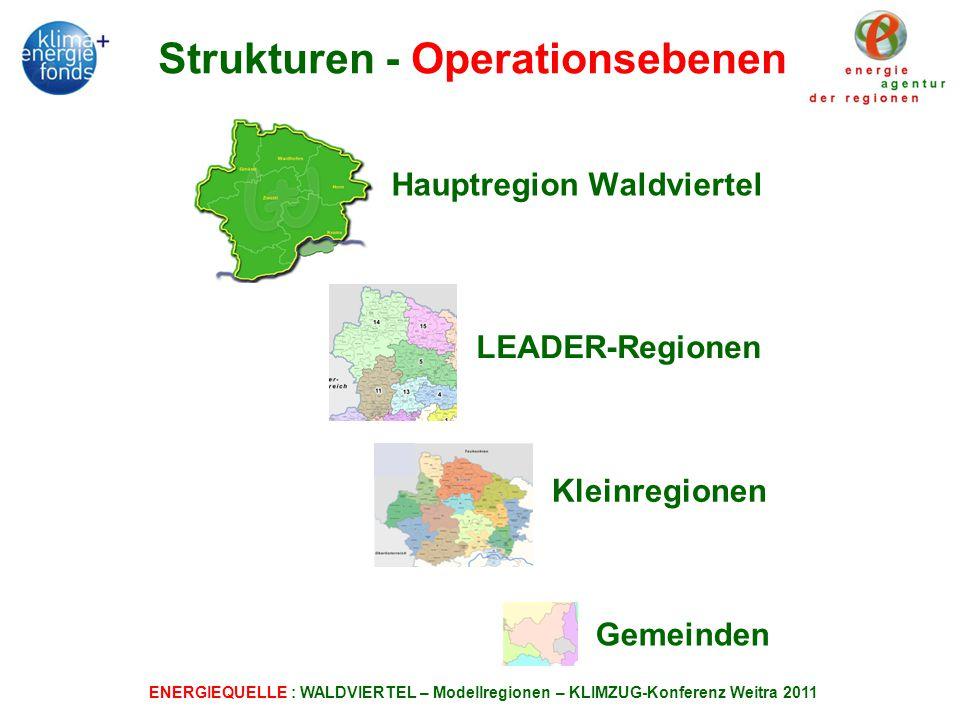 Strukturen - Operationsebenen