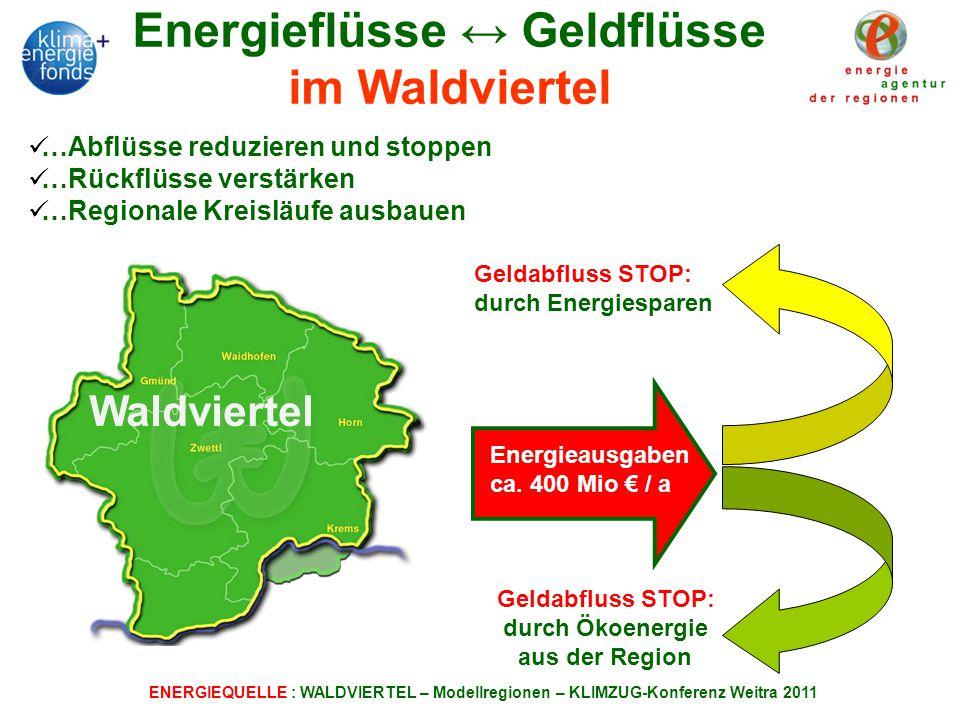 Energieflüsse ↔ Geldflüsse