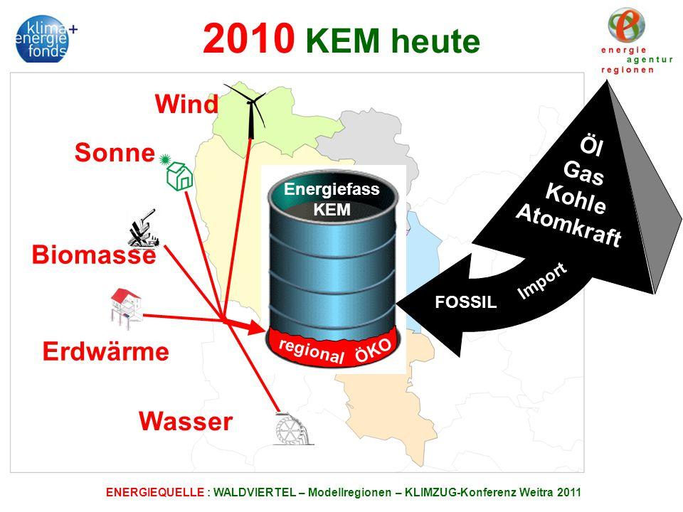 2010 KEM heute Wind Sonne Biomasse Erdwärme Wasser Öl Gas Kohle
