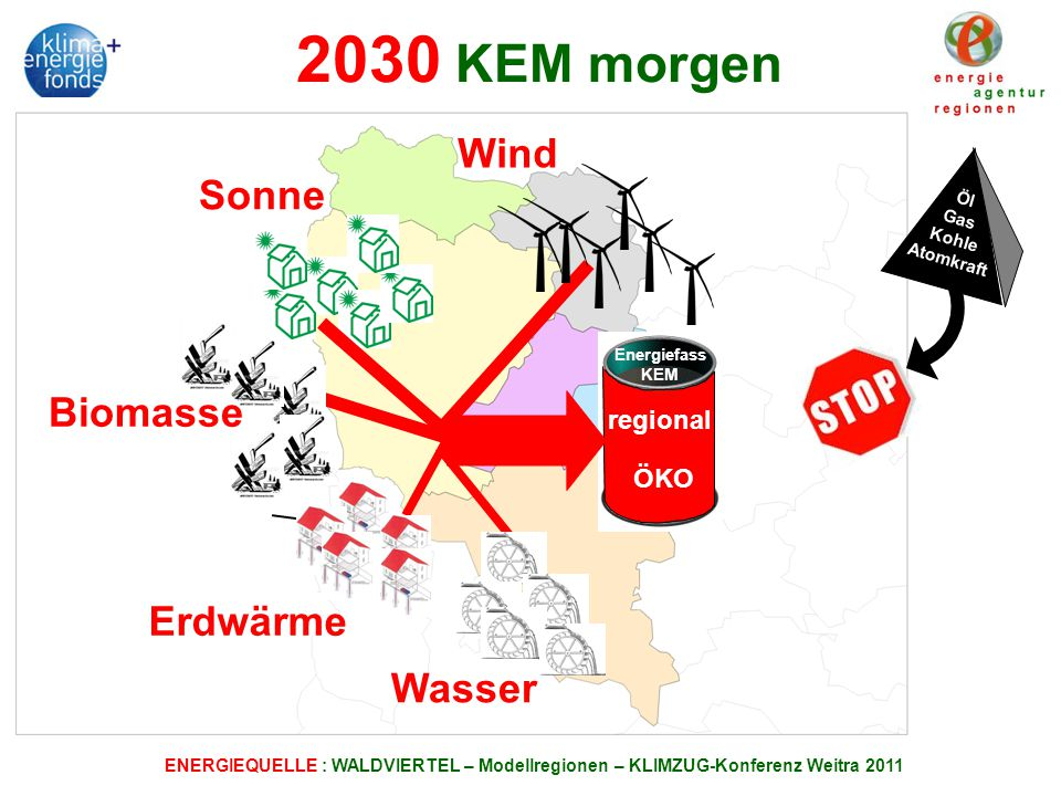 2030 KEM morgen Wind Sonne Biomasse Erdwärme Wasser regional ÖKO Öl